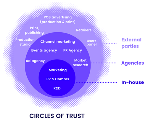 The circles of trust