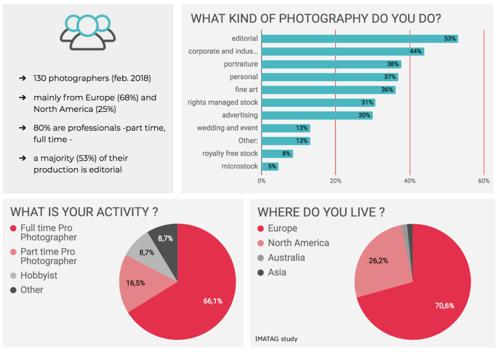 IMATAG survey on image online theft
