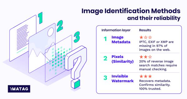 Image Identification Methods