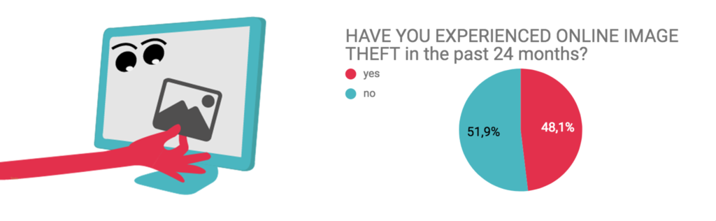 have you experienced online photo theft ?