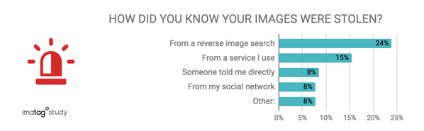 how did you know your images were stolen ?