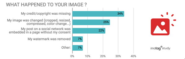 what changes happened to your image ?