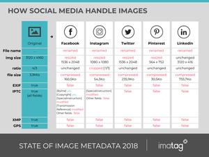 how social media handle image metadata