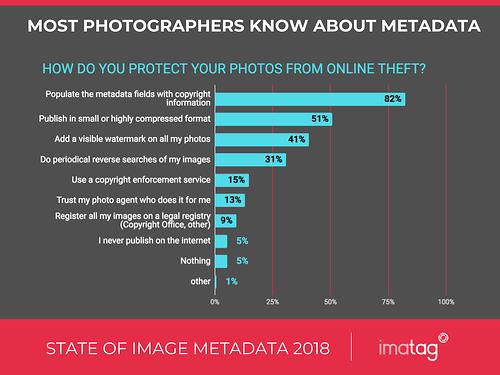 most photographers know about metadata and use them