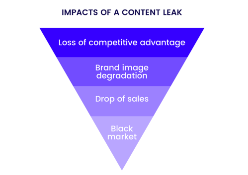 Impacts of a content leak